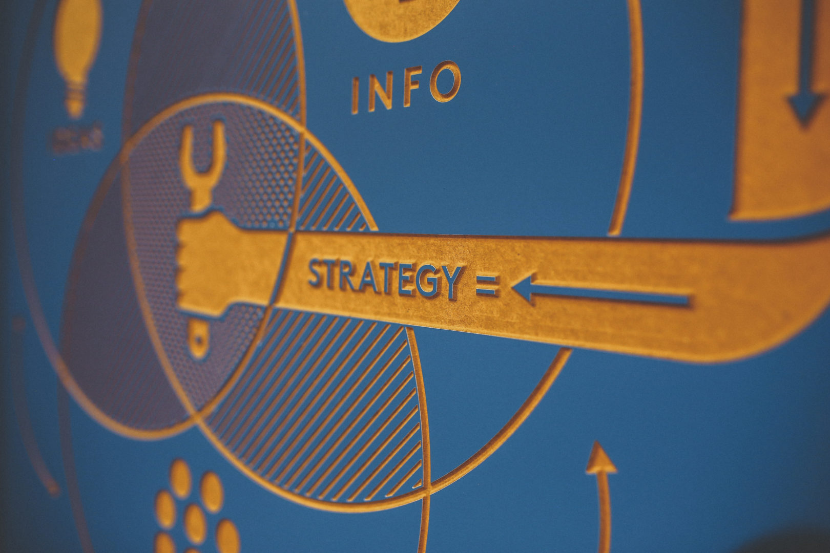 Blue and gold board displaying strategy cycle